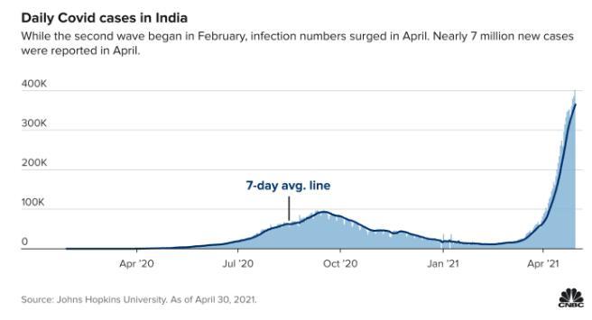 制氧机寄到印度