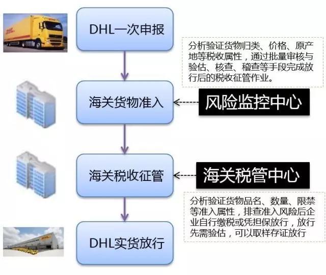 DHL快递采用一体化清关模式